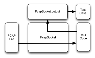 Writing Node js Unit Tests With Recorded Network Data